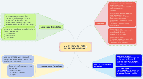 Mind Map: 7.0 INTRODUCTION TO PROGRAMMING