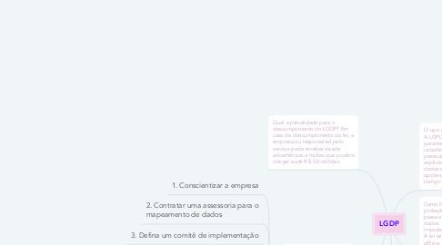 Mind Map: LGDP