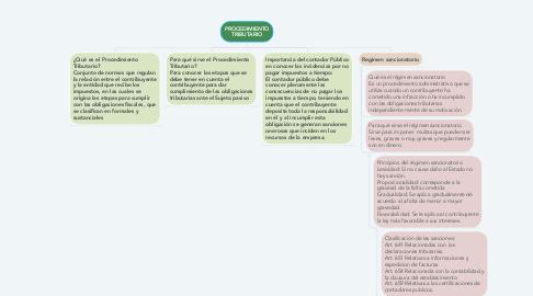 Mind Map: PROCEDIMIENTO TRIBUTARIO