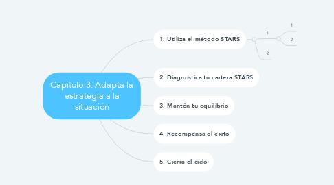 Mind Map: Capitulo 3: Adapta la estrategia a la situación