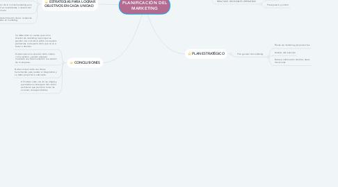 Mind Map: PLANIFICACIÓN DEL MARKETING