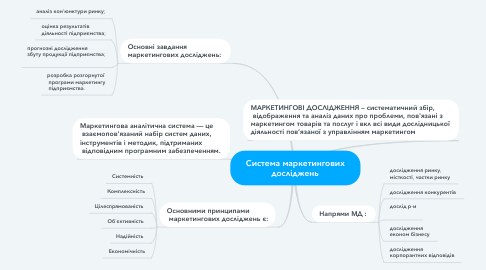 Mind Map: Система маркетингових досліджень