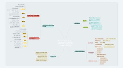 Mind Map: Encuesta Nacional sobre Relaciones Familiares y Violencia de Género contra las Mujeres -ENVIGMU