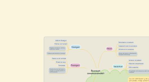 Mind Map: Barreras comunicacionales
