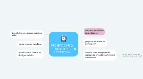 Mind Map: PROJETO CURSO BÁSICO DE RADIESTESIA