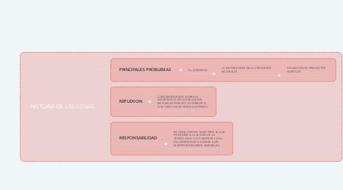 Mind Map: HISTORIA DE LAS COSAS