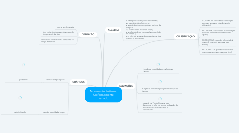 Mind Map: Movimento Retilenio Uniformemente variado