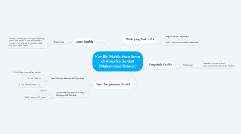 Mind Map: Konflik Multikulturalisme di Amerika Serikat (Muhammad Ridwan)