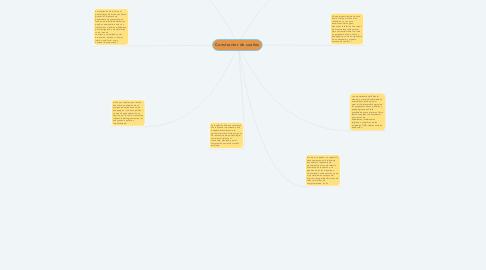 Mind Map: Constructor de sueños