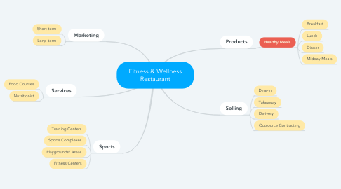 Mind Map: Fitness & Wellness Restaurant