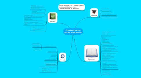 Mind Map: Organización como proceso administrativo