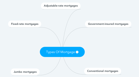 Mind Map: Types Of Mortgage