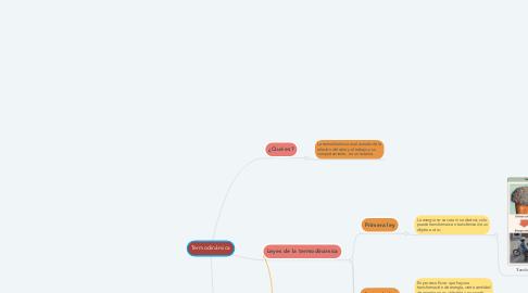 Mind Map: Termodinámica