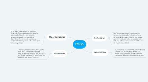 Mind Map: FODA