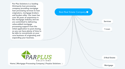 Mind Map: Best Real Estate Company