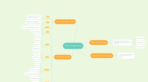 Mind Map: Teori Tindak Tutur