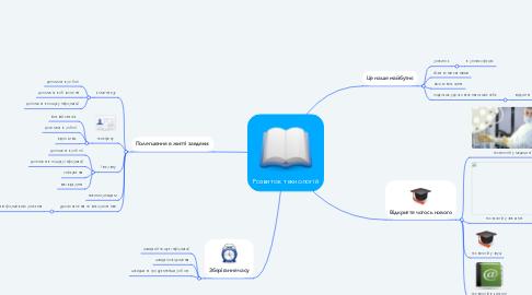 Mind Map: Розвиток технологій