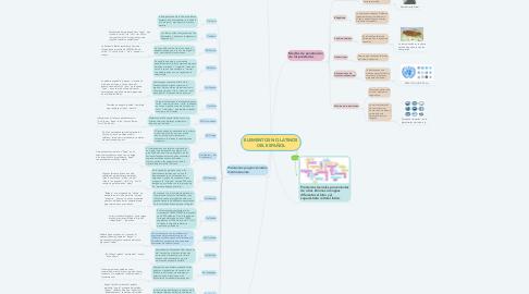 Mind Map: ELEMENTOS NO LATINOS DEL ESPAÑOL