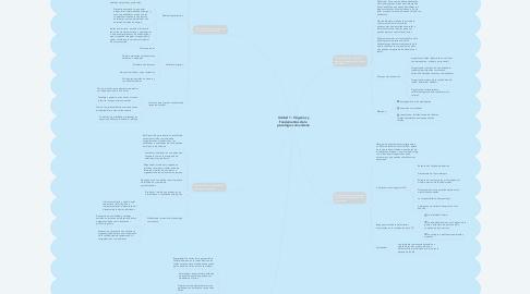 Mind Map: Unidad 1: Orígenes y Fundamentos de la psicología comunitaria
