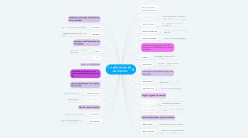 Mind Map: CLASIFICACION DE LOS COSTOS