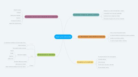 Mind Map: Autor y no solo actor