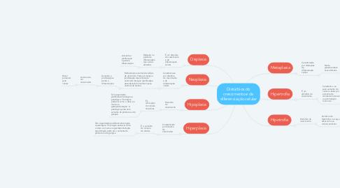 Mind Map: Distúrbios do crescimento e da diferenciação celular