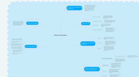 Mind Map: ATENCION TEMPRANA