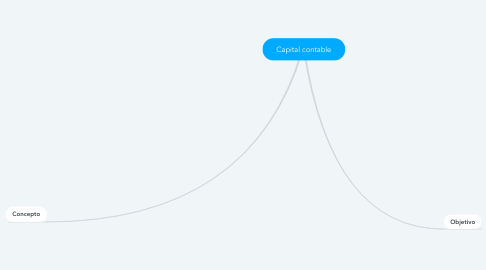 Mind Map: Capital contable
