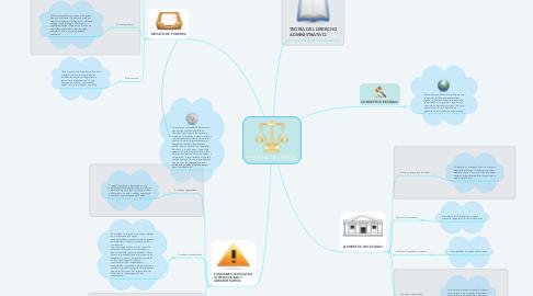 Mind Map: FUNCIONES DEL ESTADO.