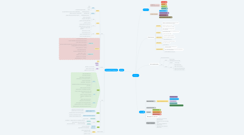 Mind Map: Phrases