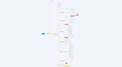 Mind Map: AutoCalculation