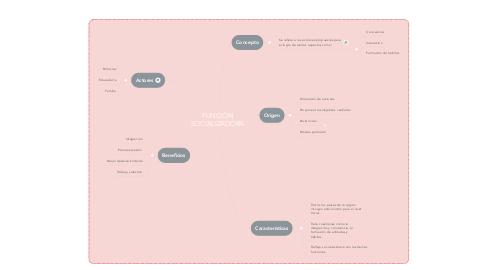 Mind Map: FUNCIÓN SOCIALIZADORA