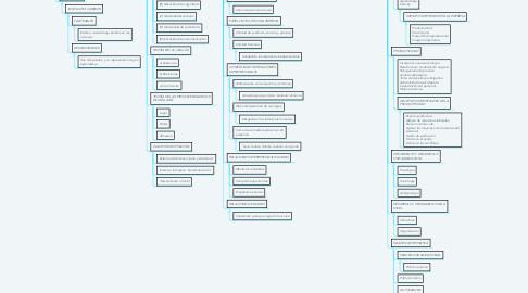 Mind Map: FACTORES DE LA CONDUCTA INDIVIDUAL EN LA ORGANIZACIONALES