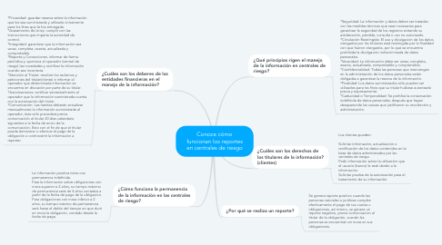 Mind Map: Conoce cómo funcionan los reportes en centrales de riesgo