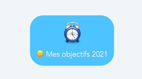 Mind Map: Mes objectifs 2021