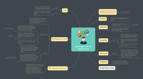 Mind Map: Clasificación de las obligaciones