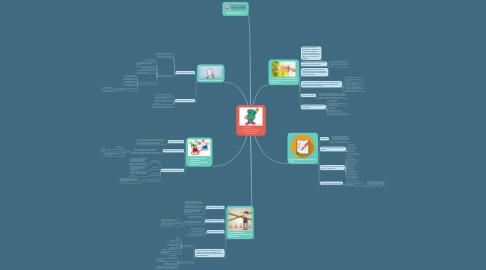 Mind Map: Cómputo 3:               Unidad 3: Intervención y evaluación en contextos comunitarios.