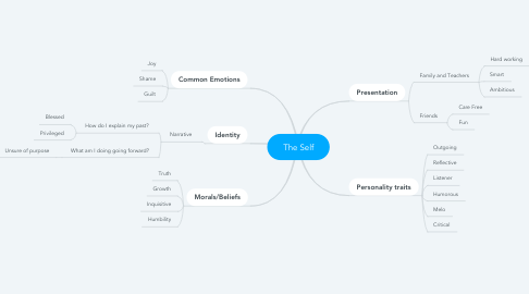 Mind Map: The Self