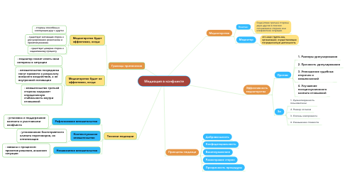 Mind Map: Медиация в конфликте