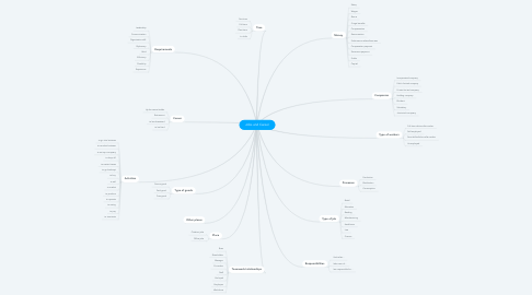 Mind Map: Jobs and Career