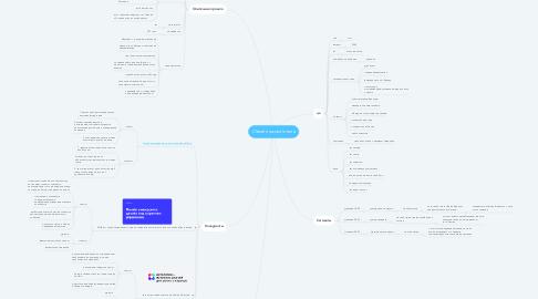 Mind Map: Онлайн школа Interra