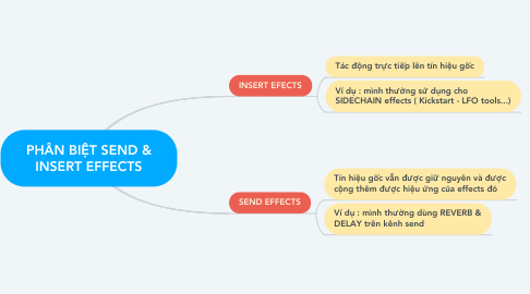 Mind Map: PHÂN BIỆT SEND & INSERT EFFECTS