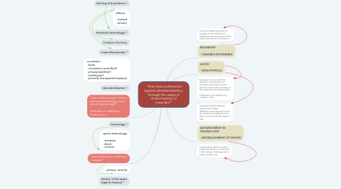 "Mind Map: ""How does architecture express dematerialization, through the usage of choice/opacity of materials?"""