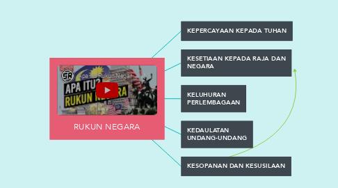 Mind Map: RUKUN NEGARA