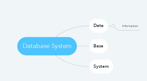 Mind Map: Database System