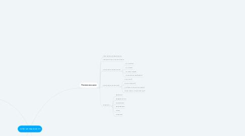 Mind Map: тайм менеджмент