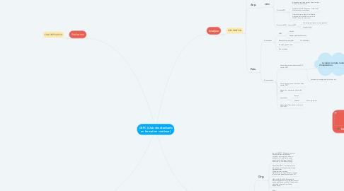 Mind Map: CEFC (Club des étudiants en formation continue)