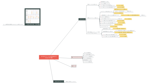 Mind Map: DLP式3Dプリンタで造形失敗する (elegoo Mars編)