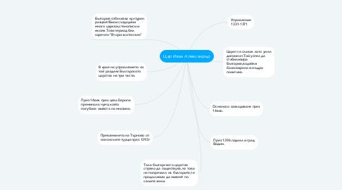 Mind Map: Цар Иван Александър