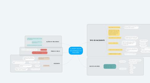 Mind Map: CLASSIFICAÇÃO SEGURANÇA DO PACIENTE